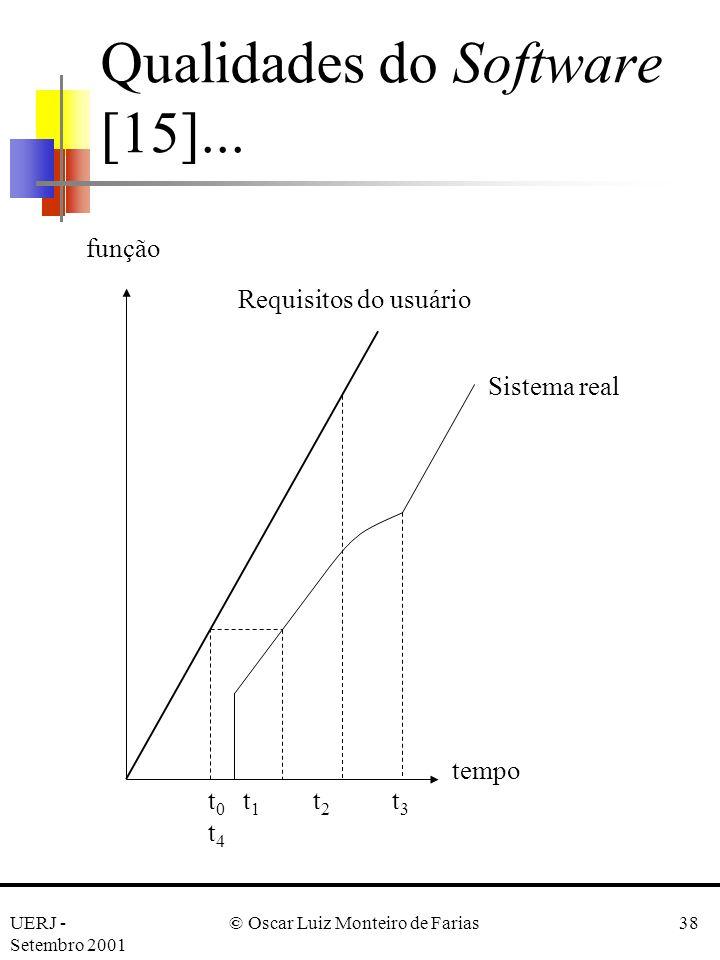 Qualidades do Software [15]...
